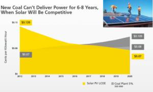 Solar vs Coal Power