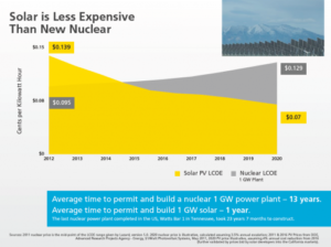 Solar is Less Expensive than Nuclear